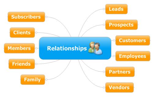 طراحی وب و تجارت الکترونیک