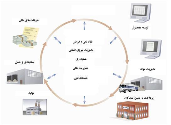 برنامهریزی منابع سازمان